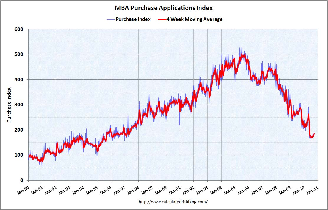MBA Purchase Index Oct 6, 2010