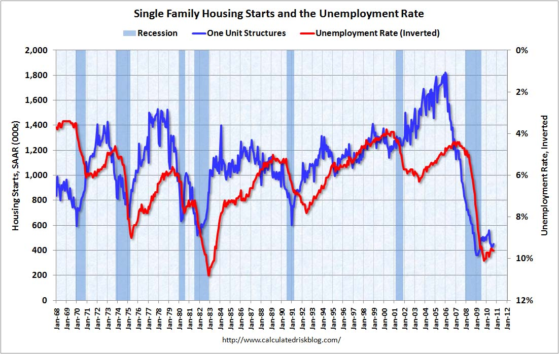 Housing Starts and the Unemployment Rate Sept 2010