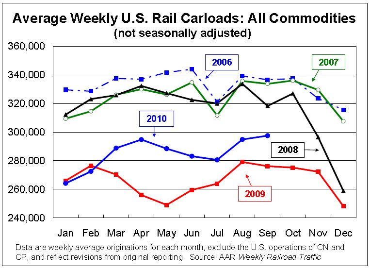 Rail Traffic Carloads September 2010