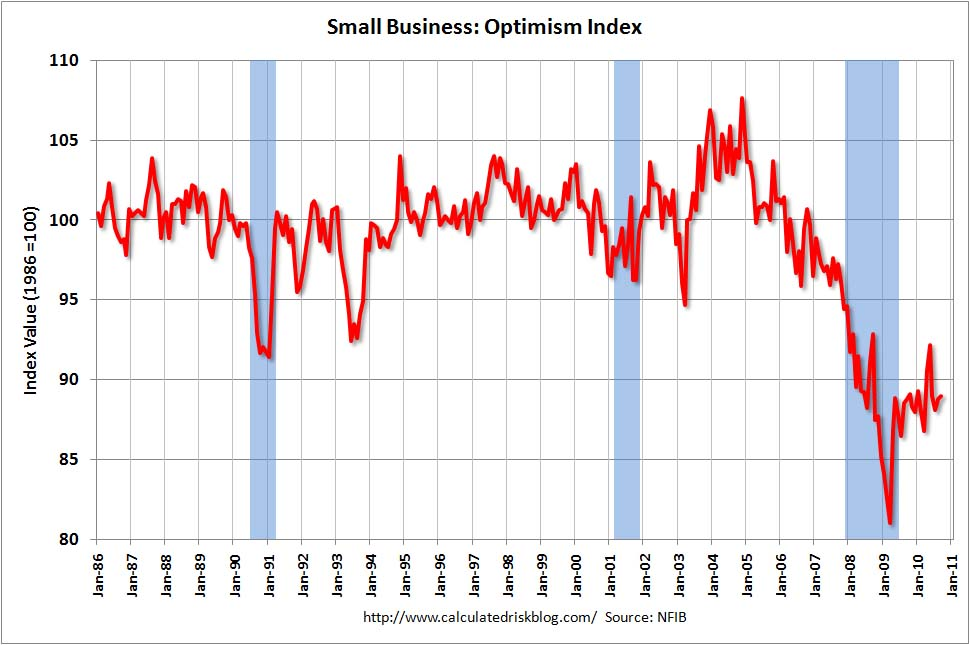 Small Business Optimism Index Sept 2010