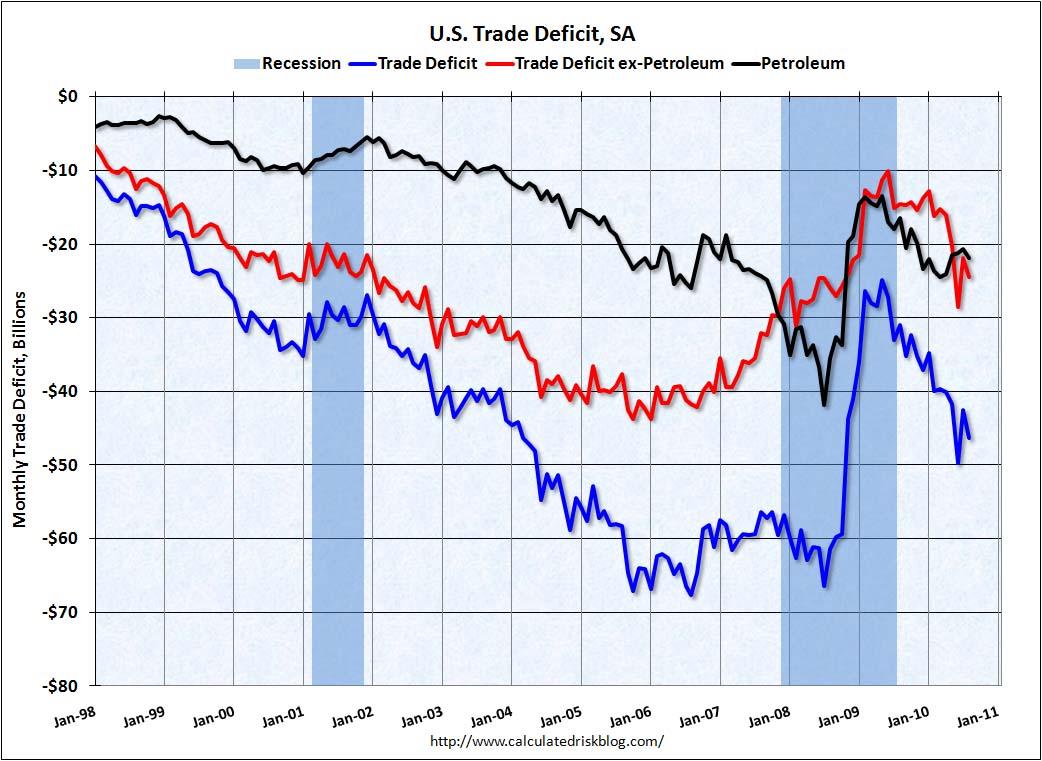 Trade Deficit August 2010