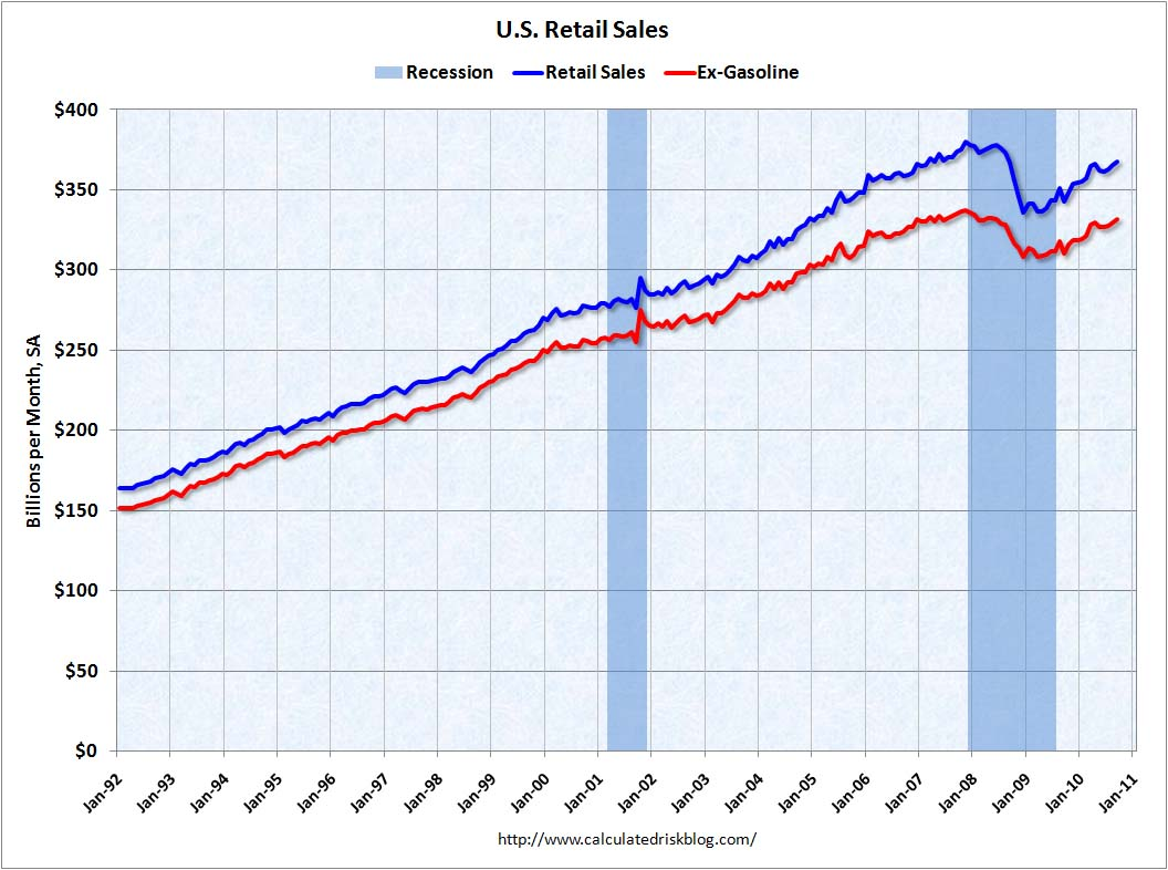 Retail Sales September 2010