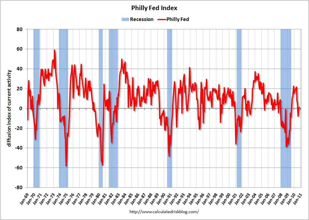 Philly Fed Index October 2010