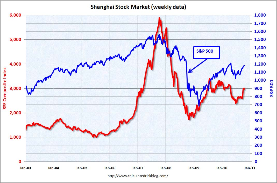 Shanghai Composite Index Oct 2010