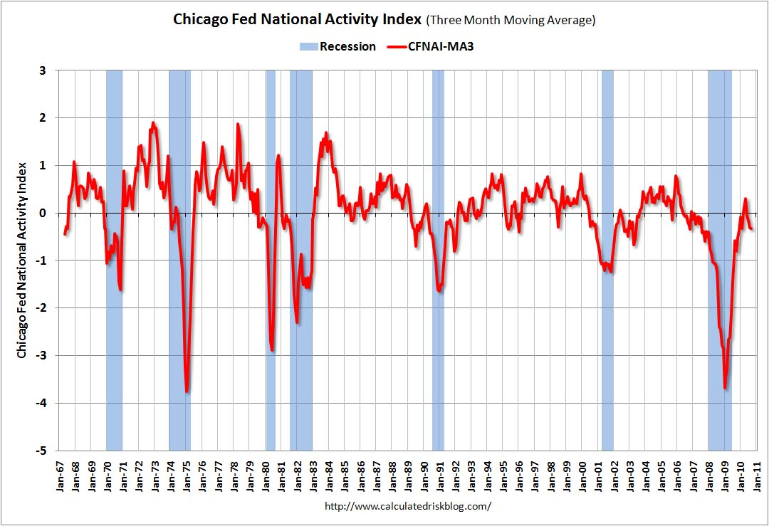 Chicago Fed National Activity Index Sept 2010