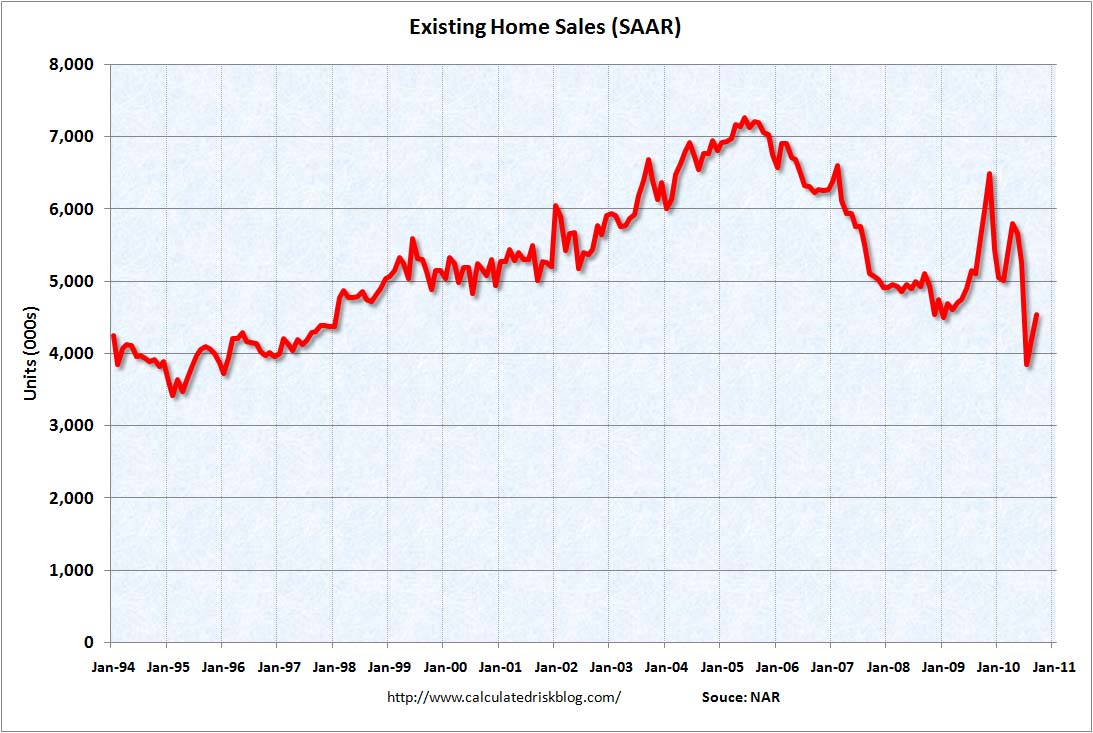 Existing Home Sales Sept 2010
