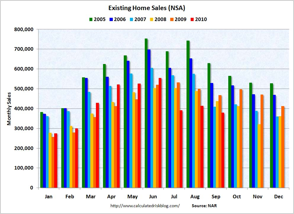 Existing Home Sales NSA Sept 2010