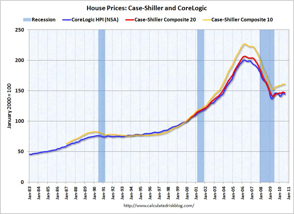 House Prices August 2010
