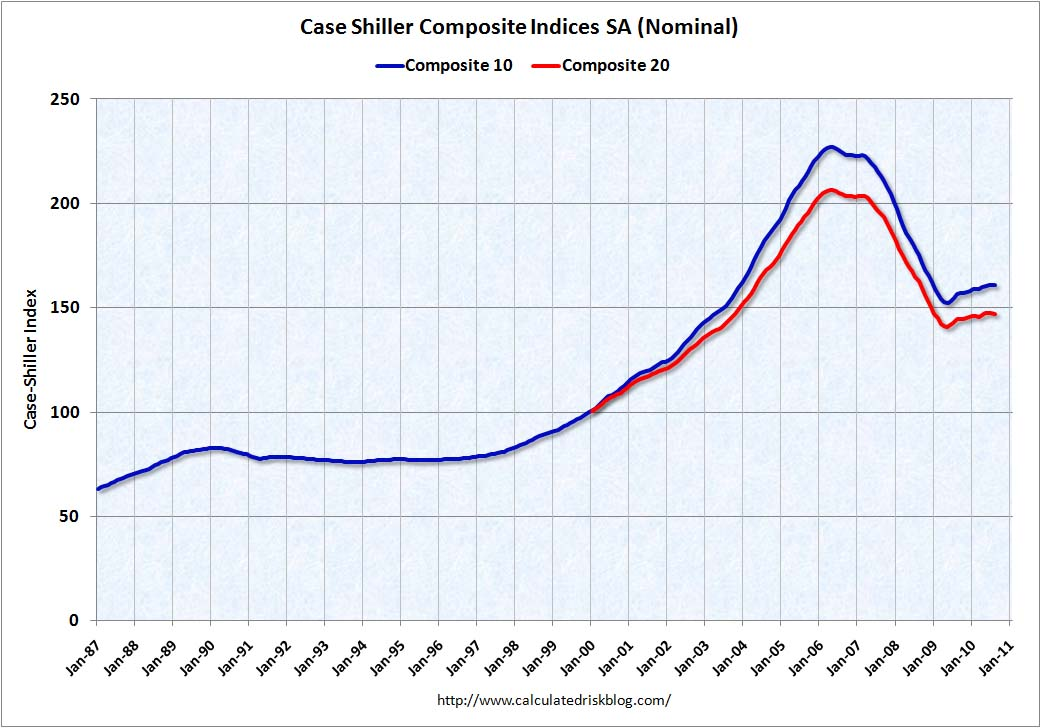 Case-Shiller Composite Home Prices Indexes August 2010