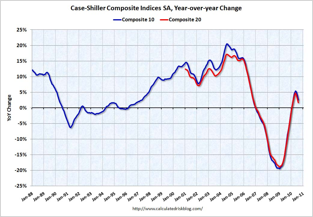 Case-Shiller Composite Home Prices Indexes YoY August 2010