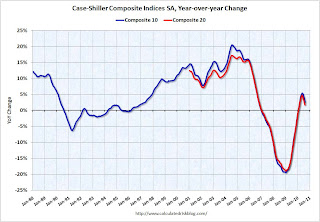 Case-Shiller House Prices Indices