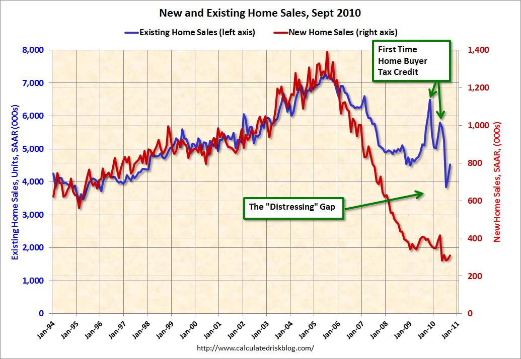 Home Sales: Distressing Gap Sept 2010