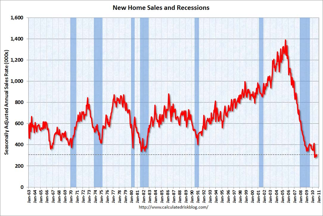 New Home Sales September 2010