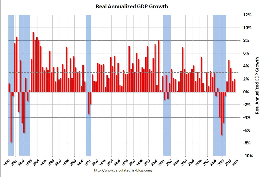 GDP Growth Rate Advance Report Q3 2010