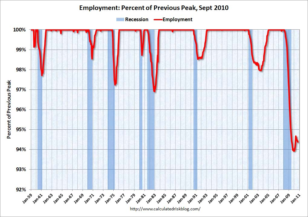 Employment: Percent of Previous Peak Sept 2010
