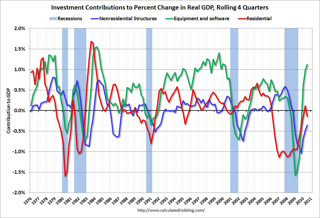 Investment Contributions to GDP Q3 2010