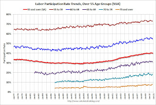 Labor Force Participation rates over 55 age groups