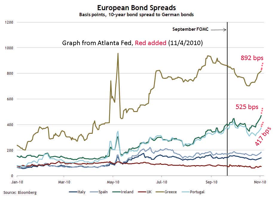 European Bond Spreads, Nov 4, 2010