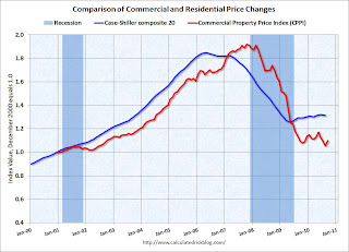 CRE and Residential Price indexes