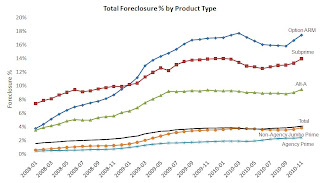Foreclosure Rate by Type