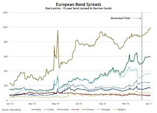 EuroBondSpreadJan2011 Il Complotto dei Banchieri Europei per non Pagare la LORO Crisi.