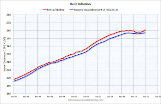 Rent Inflation