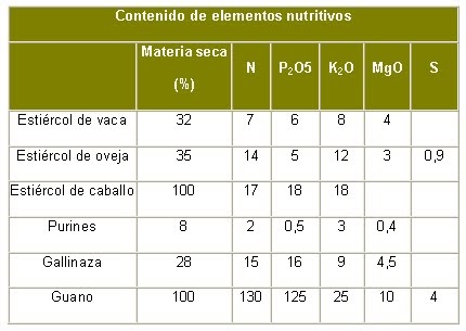 Horticultura el abonado tipos for Horticultura definicion