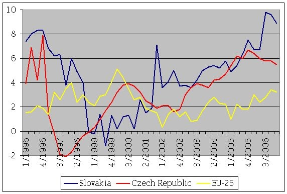 the formation and economic growth of slovak republic Analysis of the current formation of the knowledge economy in slovak republic to improve economic growth in formation of a knowledge-based economy in the.