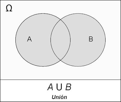 Probabilidad y etadstica tec probabilidad mediente conjuntos y utilizando las operaciones de conjuntos elabore estos ejemplos de diagramas de venn ccuart Choice Image