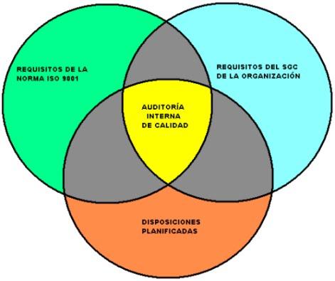 Grafico de Auditorías Internas Eficaces