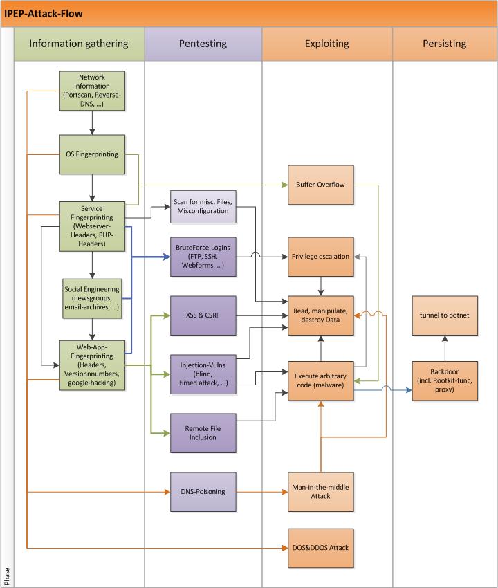 Tolle Immunsystem Flussdiagramm Bilder - Anatomie und Physiologie ...