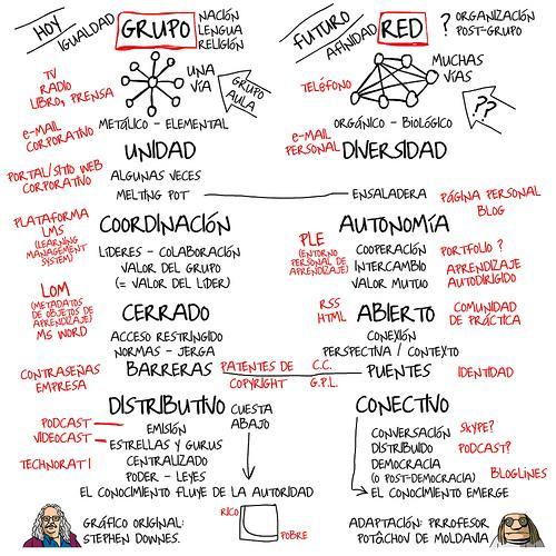 Diferencia entre grupo y Redes Sociales