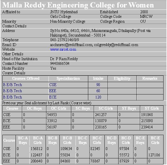 modifications malla reddy engineering college  women hyderabad