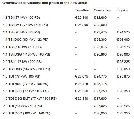 New Jetta Price List