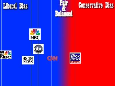bias cnn articles