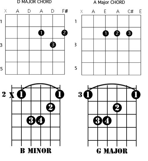 Easy Guitar Chords: Learn how to play Waka Waka by Shakira (This ...