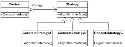 Interfaces + Factory pattern = Decoupled architecture-CodeGain