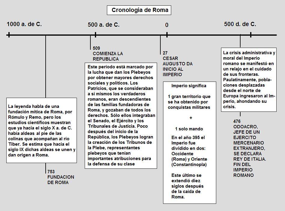 Documentacion Para La Didactica Libart Cronologia Grecia Y Roma