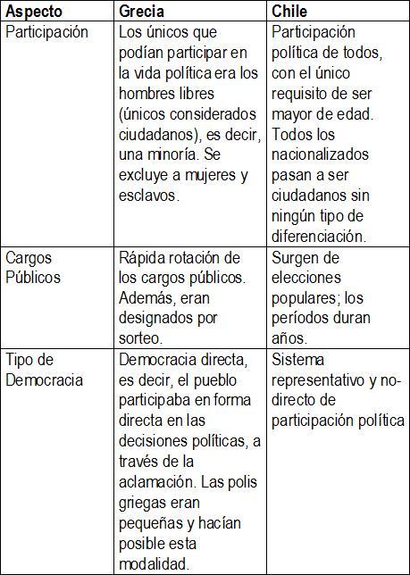 Semejanzas Del Matrimonio Romano Y El Venezolano : Documentación para la didáctica libart cuadro comparativo