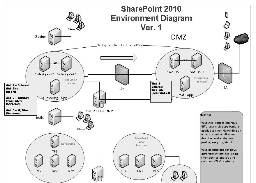 imperfect it  sharepoint 2010 architecture drawing