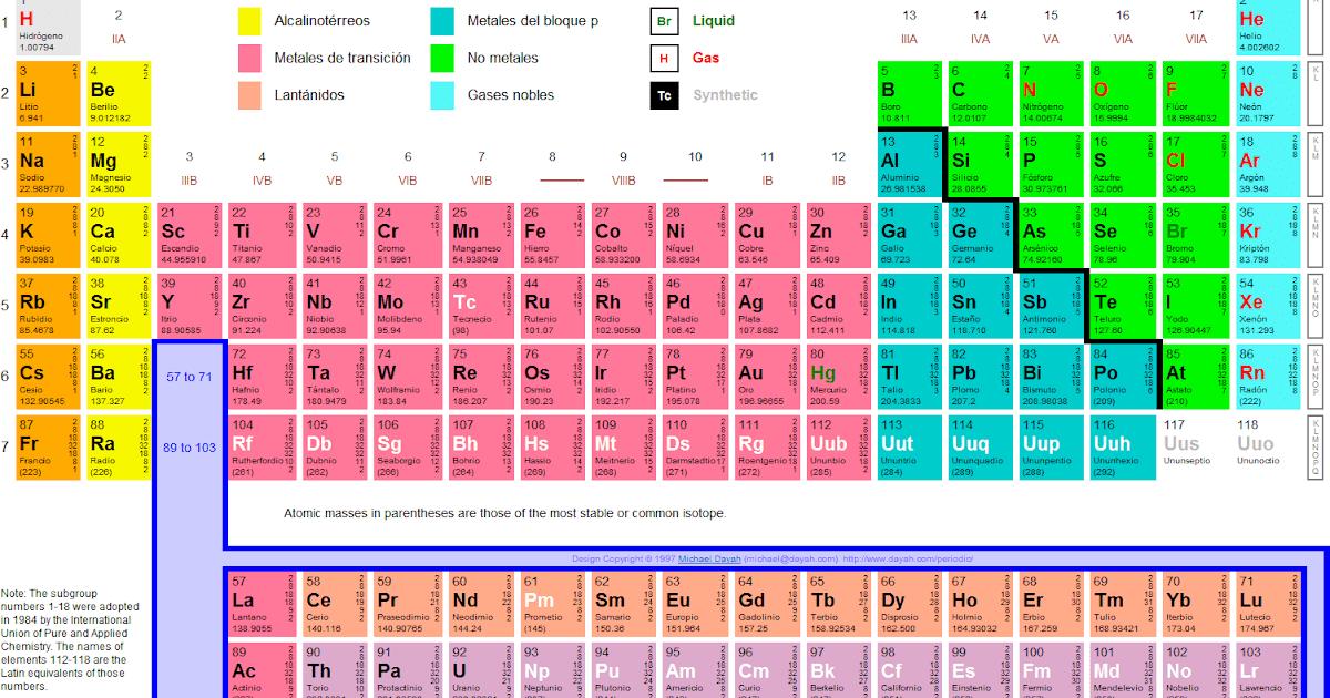 Trabajos de biologia tabla periodica urtaz Image collections