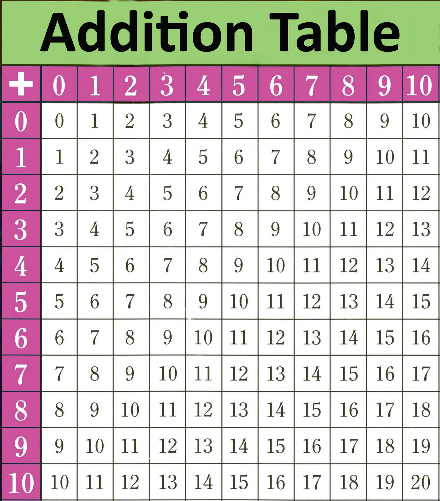 Adaptable image throughout addition table printable