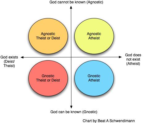 [Image: Atheist+Chart.jpg]