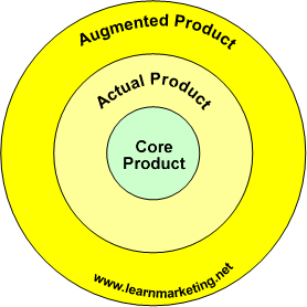 core product for tourism Definition of core product: the dominant benefit or satisfaction that a customer expects from a good or service he or she buys often a nonrational factor (such as the sleekness and shine of a new-model car.