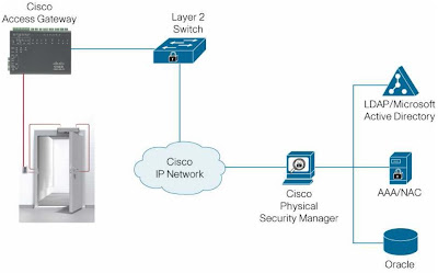 PAC Architecture cisco surveillance and physical security physical access control cisco physical access gateway wiring diagram at nearapp.co