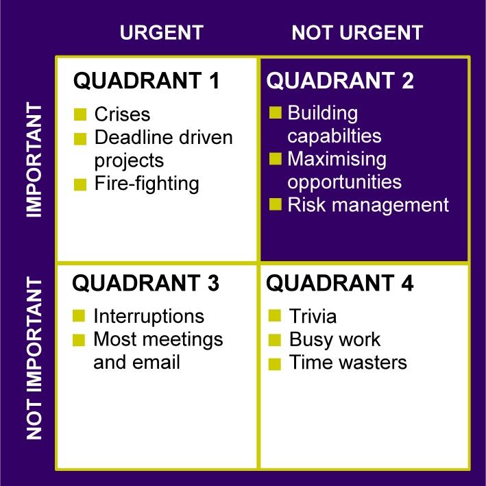 quadrant 2