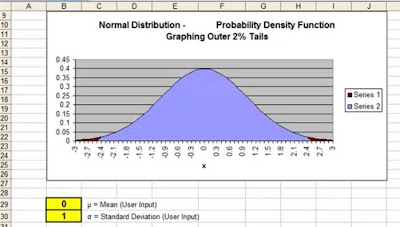 normal distribution, normally distributed, graphing on excel, make a graph, graph excel, how to graph on excel, standard normal distribution, normal distribution curve, normal probability distribution, normal distribution chart, statistical analysis in excel