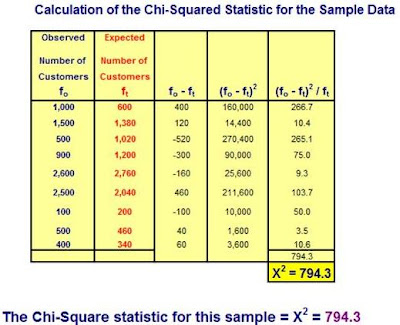 chi squared, chi square, chi squared test, chi squared table, chi squared distribution, chi squared distribution, independent test, independence test, statistical analysis in excel