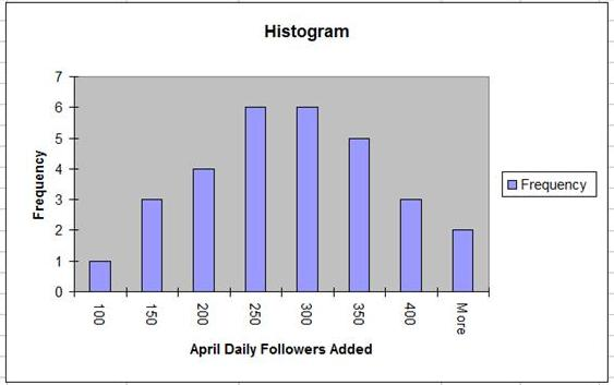 Excel Master Series Blog How To Analyze Your Twitter Follower