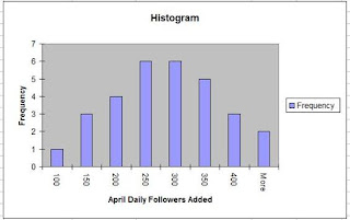 histograms, histogram in excel, pareto chart, twitter, follow twitter, twitter users, twitter seo, social oomph, tweet adder